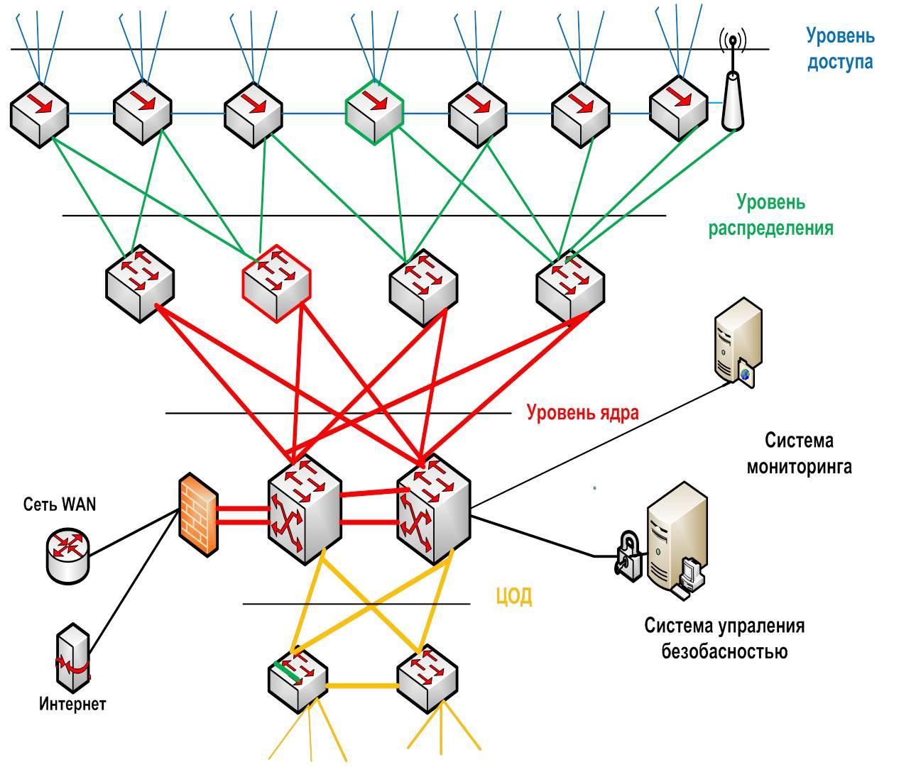 как построить сеть pbn